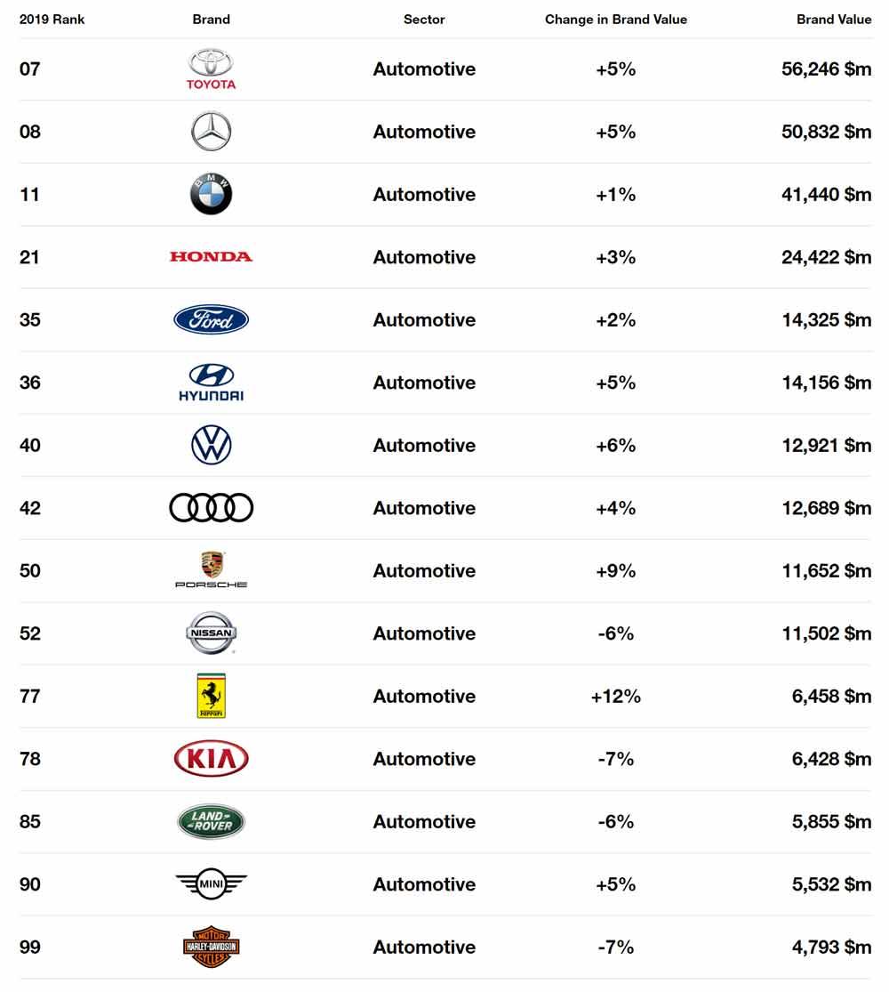 Melhores Marcas Globais (Best Global Brands)