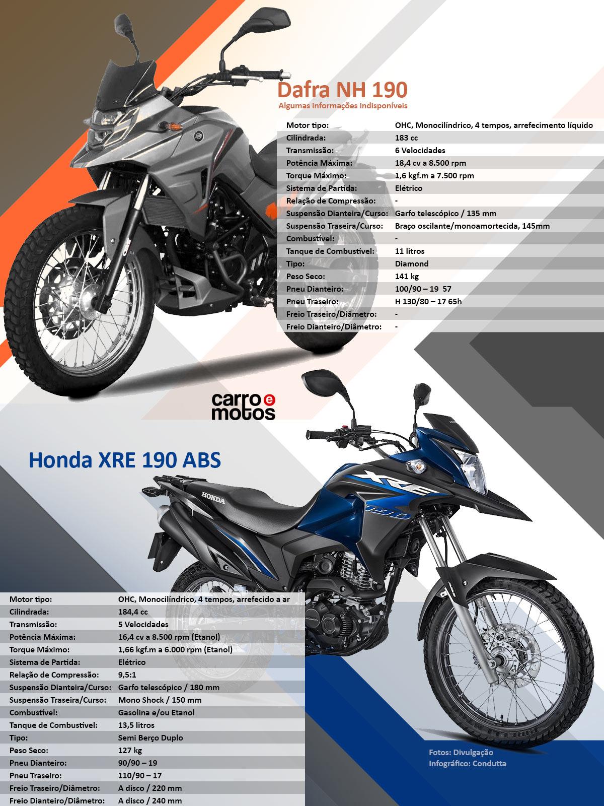 Dafra inicia a produção da NH 190 para concorrer com a Honda XRE 190