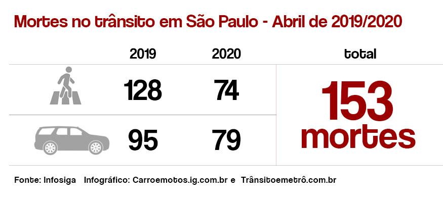Mortes no trânsito em São Paulo - Abril de 2019/2020